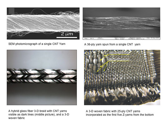 carbon nanotube yarn