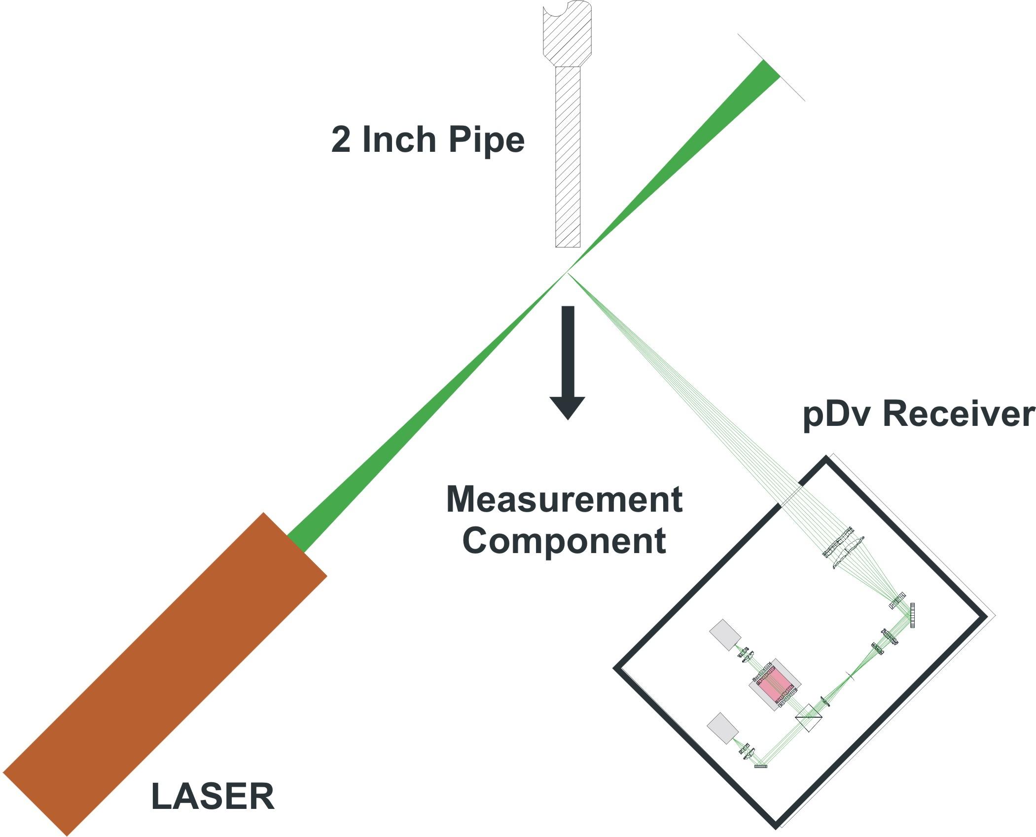 Point Doppler Velocimetry (pDv)