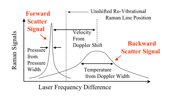 Stimulated Raman Scattering (SRS) (2)